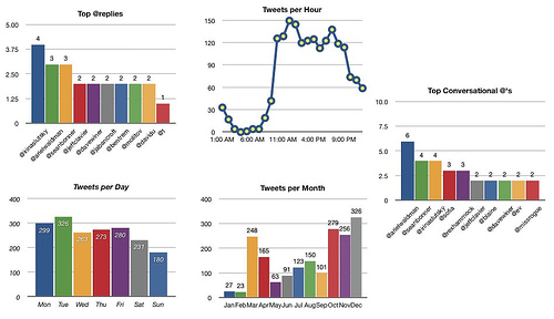 Twitter Stats, Graphing Your Twitter Activity