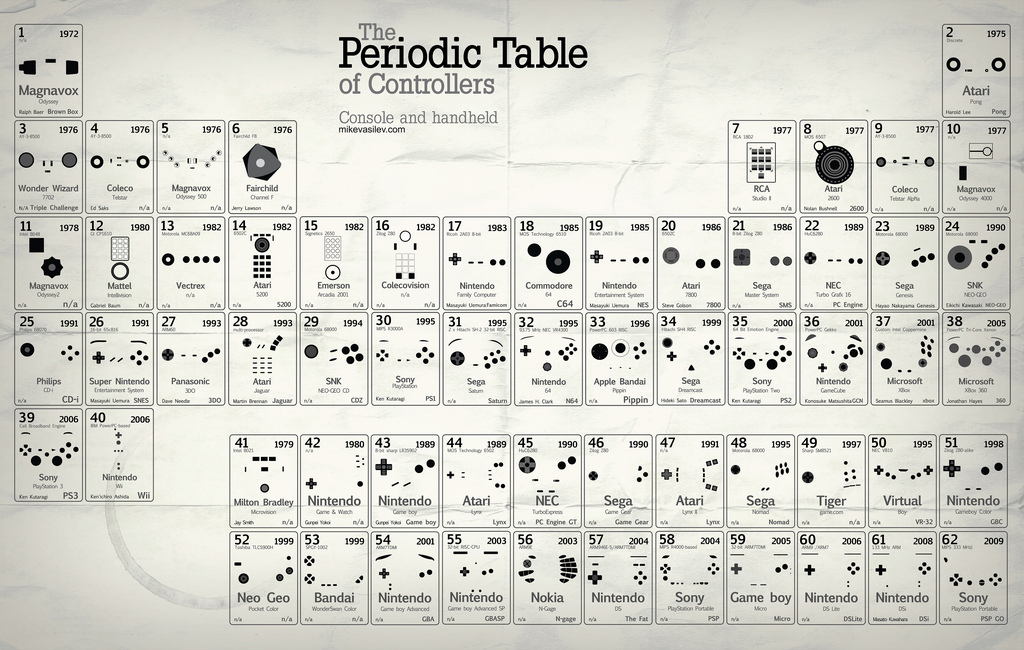 Periodic Table periodic table of elements videos youtube : The Periodic Table of Console Game Controllers