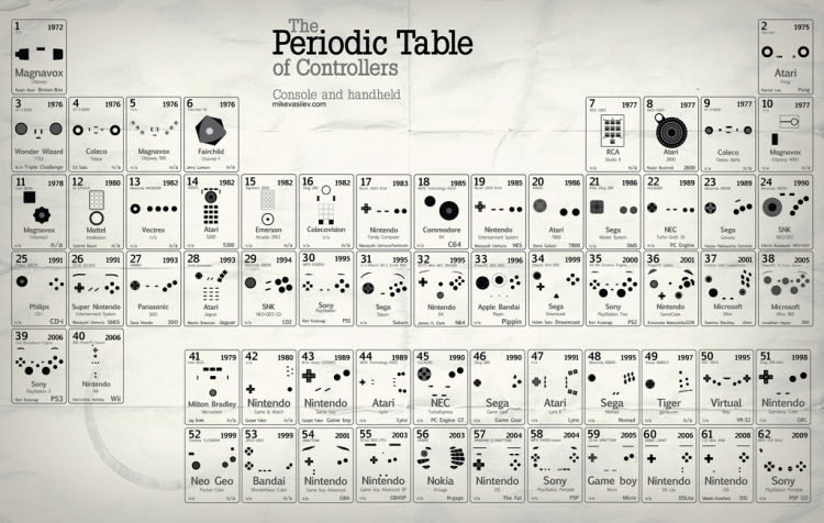 The periodic table of console game controllers the periodic table of controllers urtaz Images