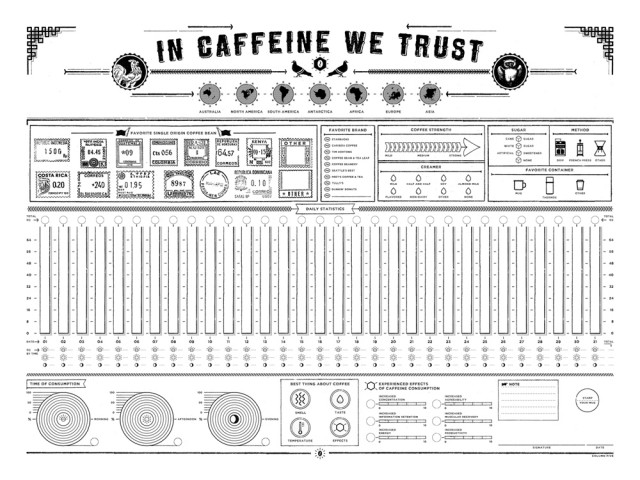 In Caffeine We Trust, A DIY Coffee Consumption Infographic Poster
