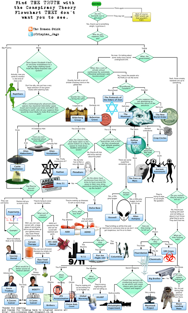Conspiracy Theory Flowchart