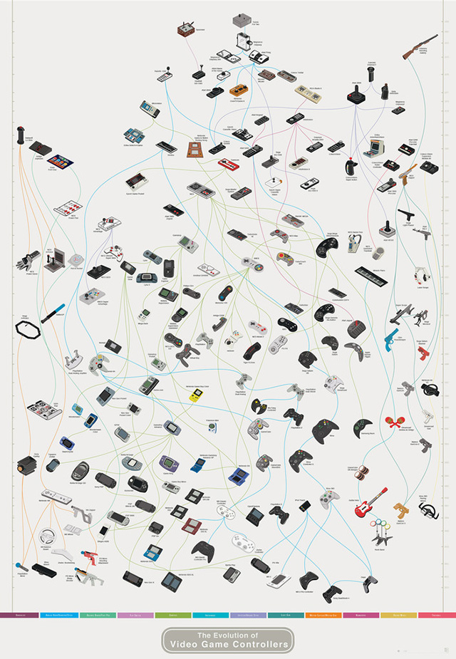 The Evolution of Video Game Controllers by Pop Chart Lab