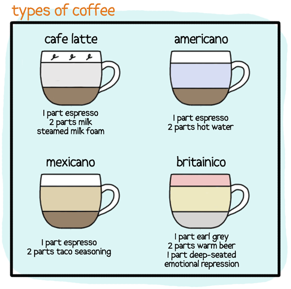 Types of Coffee, An Illustrated Guide by Pleated-Jeans