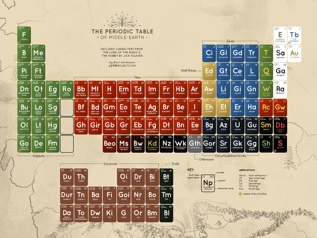 The periodic table of middle earth a scientific chart of lord of periodic table of middle earth urtaz Gallery