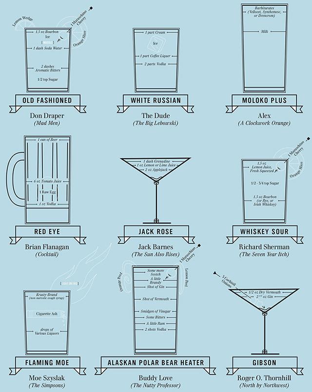 Famous Cocktails