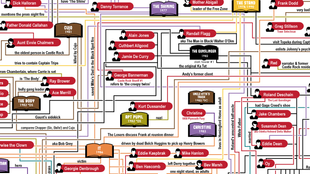 The Stephen King Universe, A Very Detailed Flowchart Linking His Books ...
