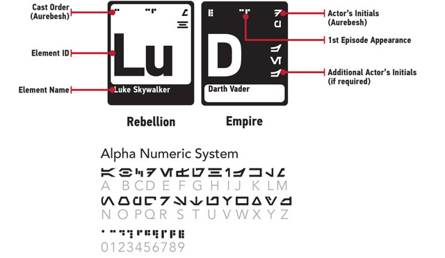 Periodic table of elements based on star wars characters the elements of star wars urtaz Images