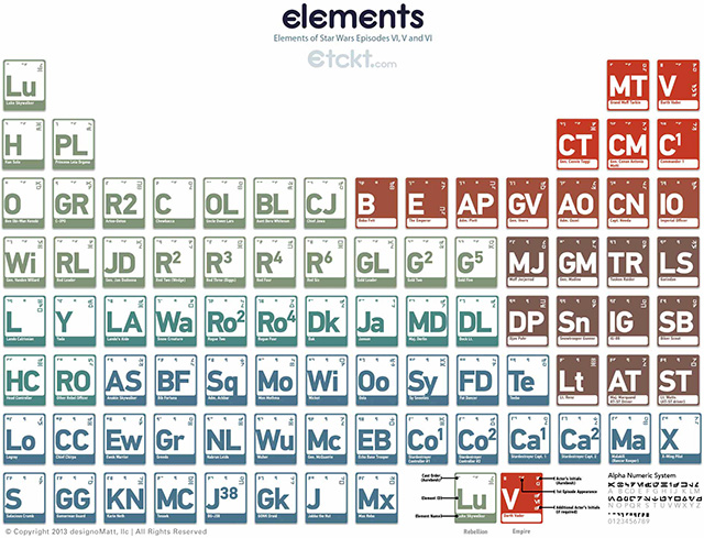 The Elements of Star Wars