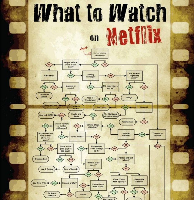 A Flowchart For Deciding What to Watch on Netflix