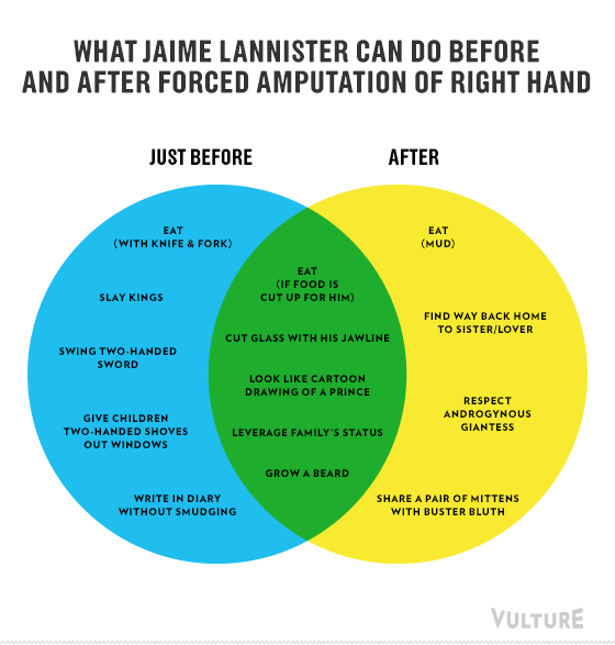 Game of Thrones Charts