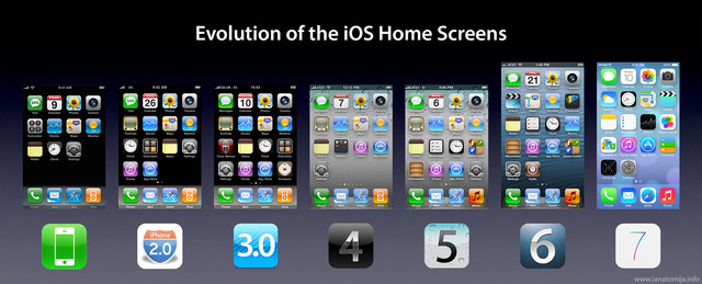 The Evolution Of IPhone Home Screens From IOS 1 To 7