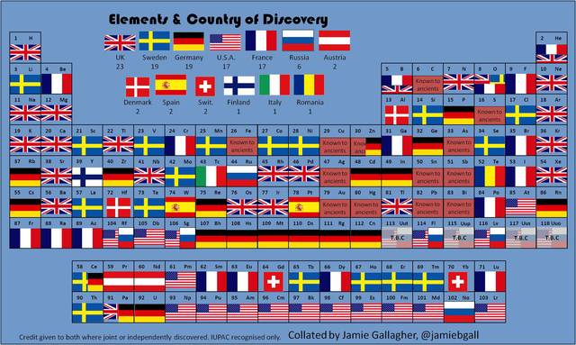 The Periodic Table of Elemental Discoveries By Country