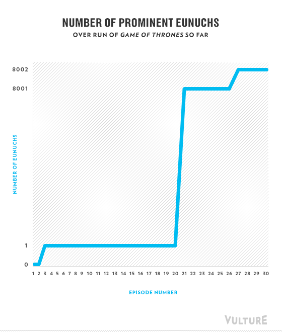 Game Of Thrones Season 3 Summed Up In Humorous Charts