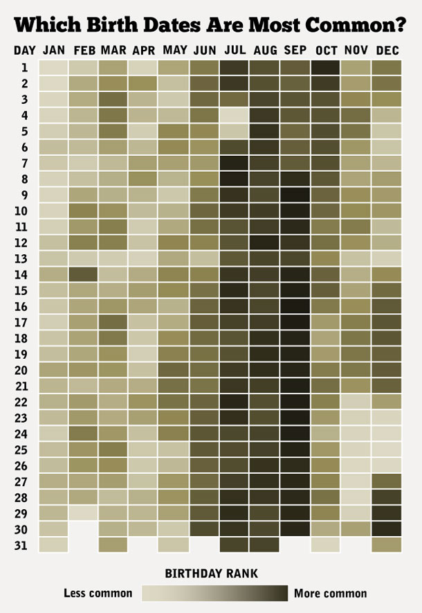Charting the Most Common Birth Dates