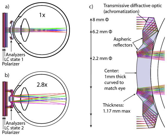 Telescopic Contact