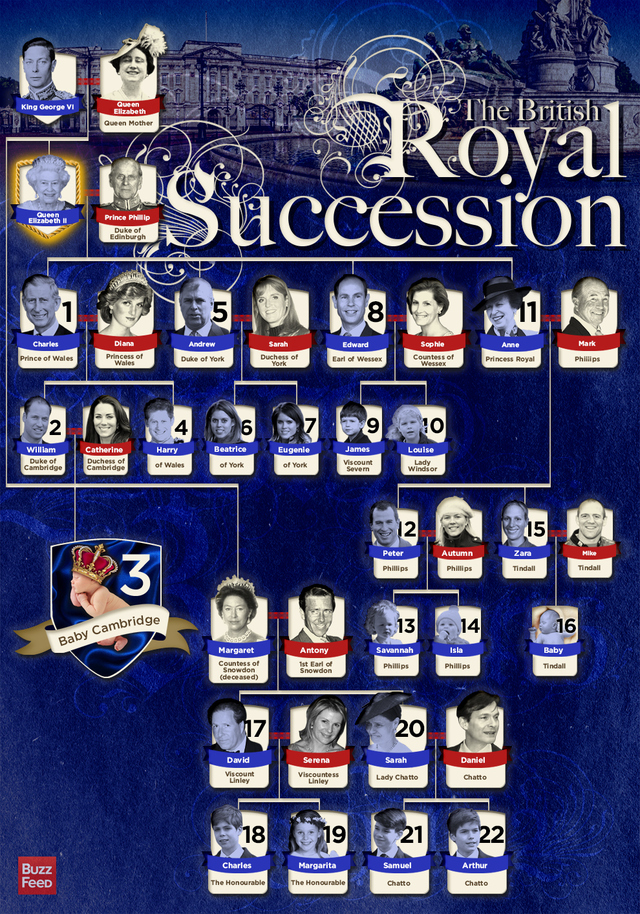 The Line of Succession to the British Throne - Project Britain
