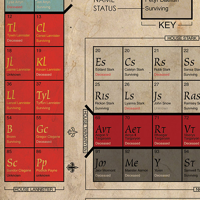 Table of thrones a game of thrones periodic table of living table of thrones urtaz Gallery