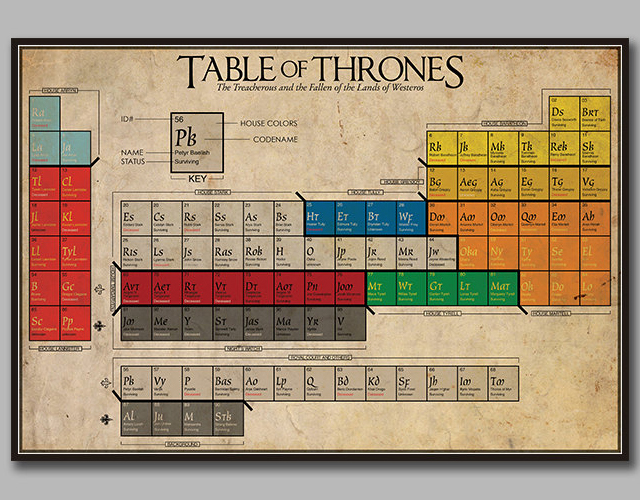 Table of thrones a game of thrones periodic table of living table of thrones a game of thrones periodic table of living deceased characters urtaz Images