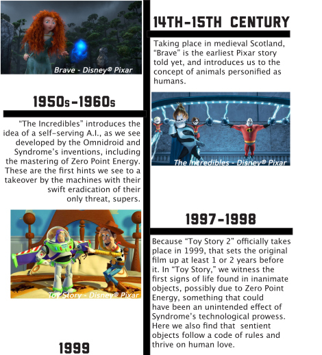What If Every Pixar Movie Is Actually Connected - Pixar movies connected