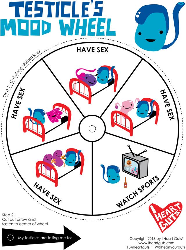 Testicle Mood Wheel