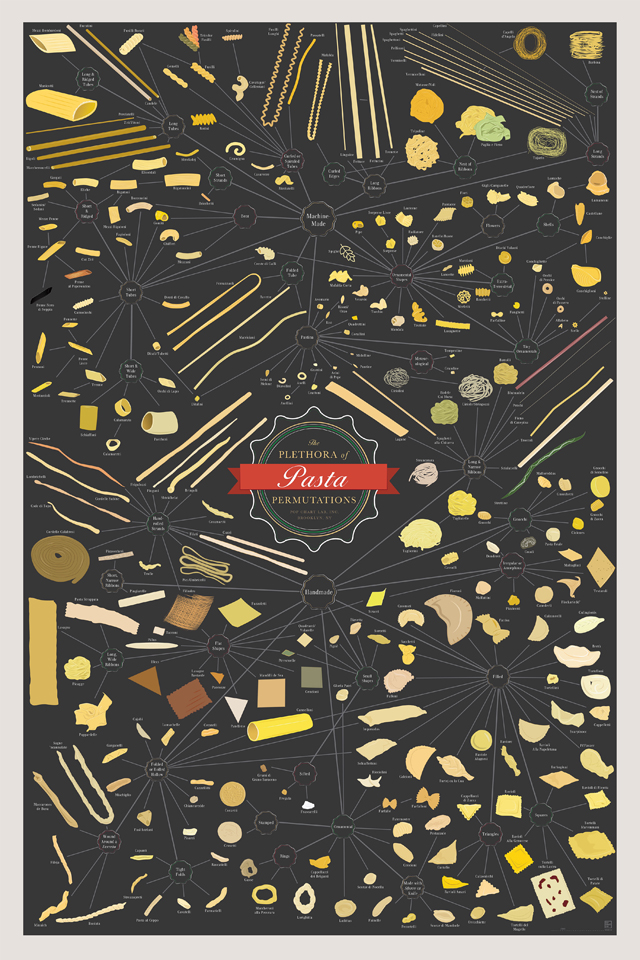 The Plethora of Pasta Permutations
