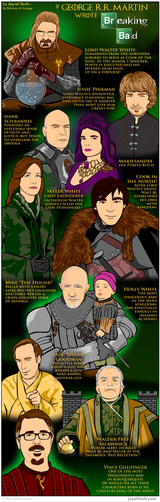 Game of Thrones Breaking Bad