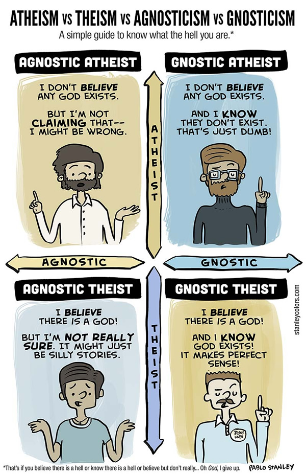 Atheism vs. Theism vs. Agnosticism vs. Gnosticism