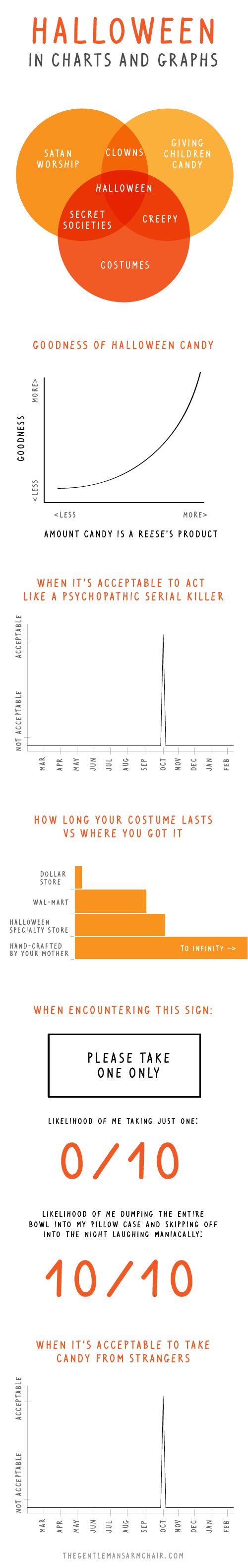 Halloween in Charts and Graphs