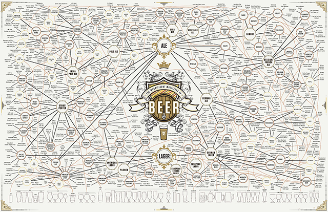 The Magnificent Multitude of Beer by Pop Chart Lab