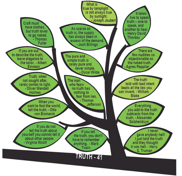 Tree of Knowledge, A Poster of Philosophical Quotes