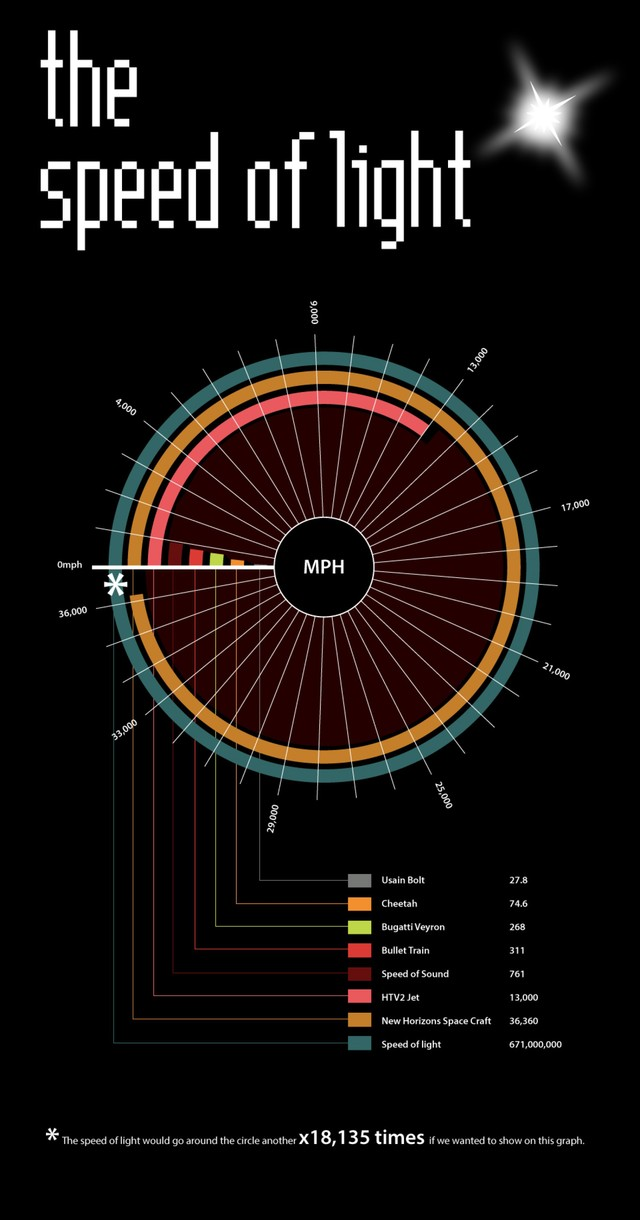 An Infographic Comparing Some of the Fastest Things in the World to the Speed of Light
