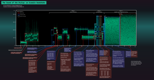 Spectrogram Visualization of a Dial-up Modem Handshake Sound