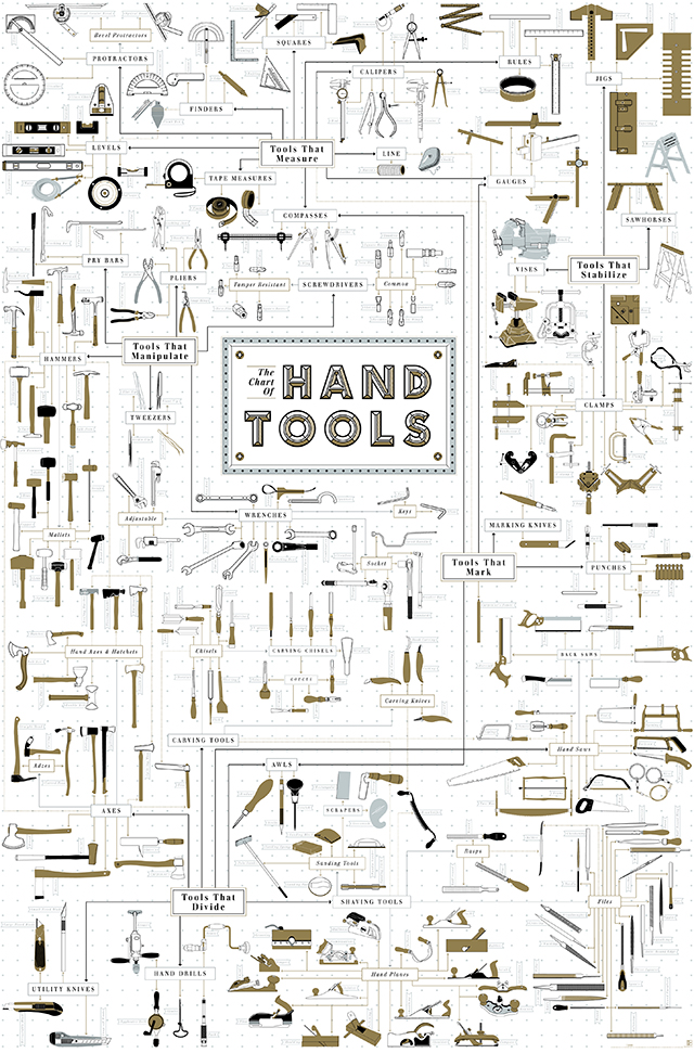The Chart of Hand Tools by Pop Chart Lab