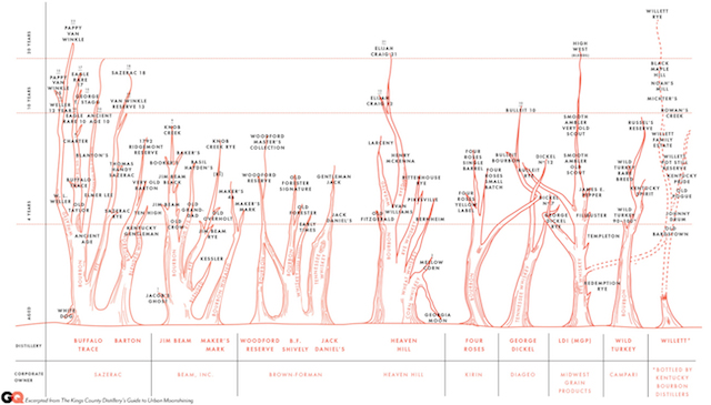 A Chart That Gets To The Root of The Bourbon Distilling Family Tree
