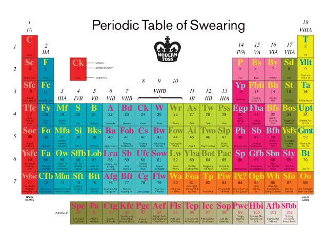 An interactive periodic table of swearing urtaz Gallery