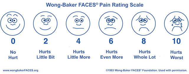 of the Wong–Baker FACES Pain Rating Scale Featuring Finn the Human ...