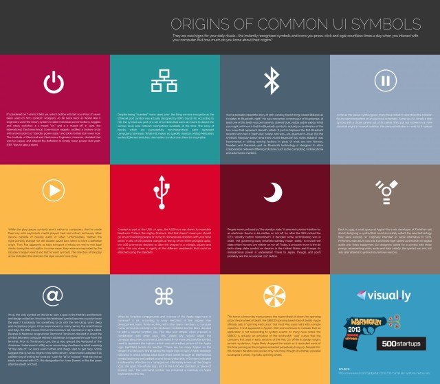 Infographic of the Origins of Common User Interface Symbols