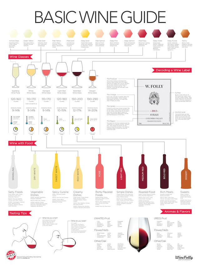 A Very Informative Basic Wine Guide By Wine Folly