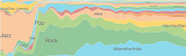 Music timeline traces the popularity of music over the past 60 years