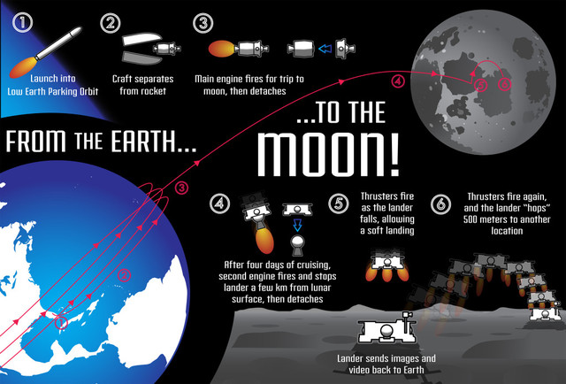 Lunar Lion
