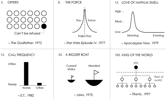 Famous Movie Quotes as Charts