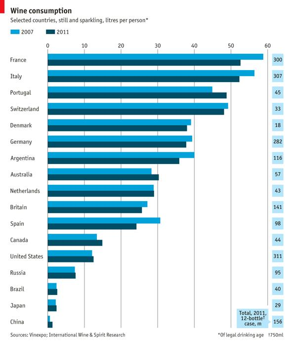 Global Wine Consumption