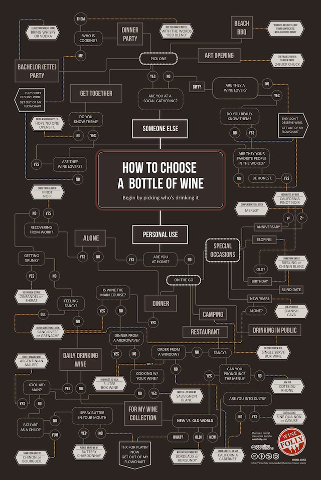How to Choose A Bottle of Wine, A Satirical Wine Buying Guide