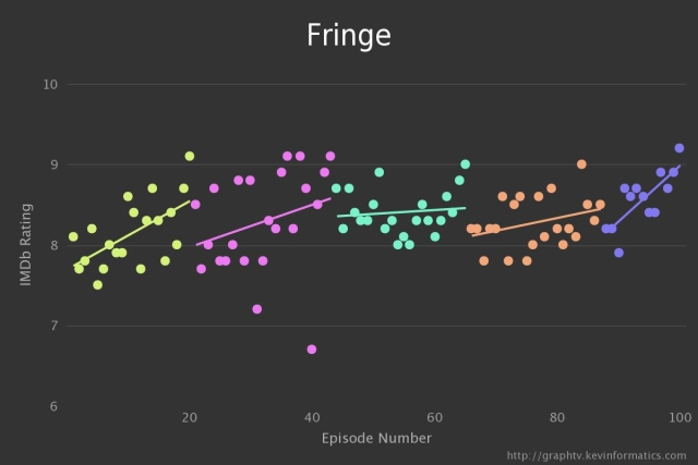 Fringe TV Graph