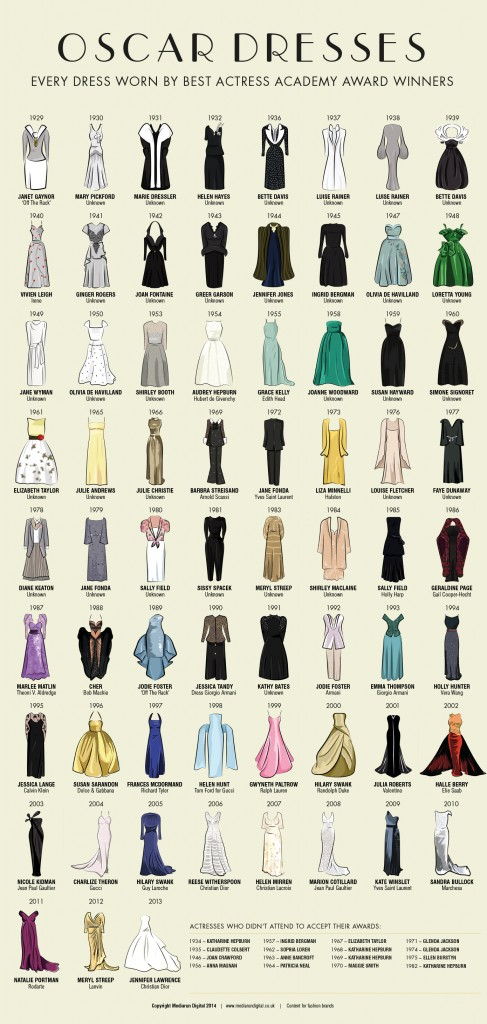 Fabulous Infographic Documenting Every Dress Worn By 'Best Actress' Oscar Winners 1929-2013