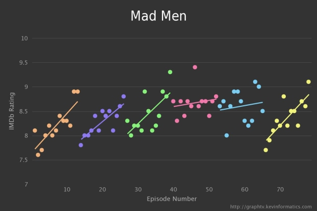 Mad Men TV Graph