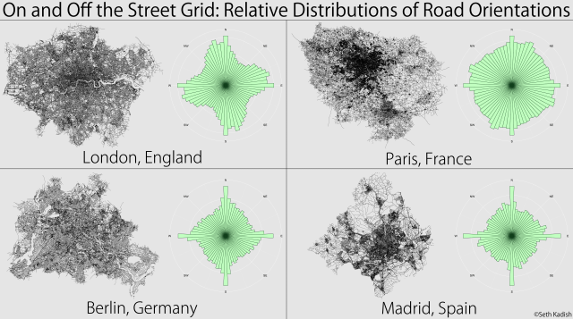 Road Orientations Europe