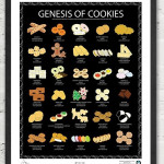 Genesis of Cookies, An Art Print That Illustrates the Documented Origins of Famous Cookies