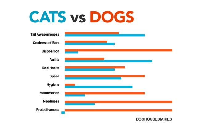 Dogs Intelligence Vs Cats