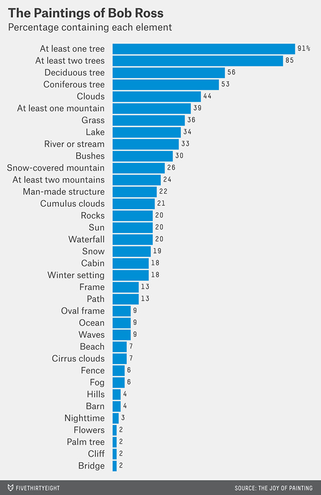 Five thirty eight breaks down the statistics of bob ross paintings voltagebd Choice Image